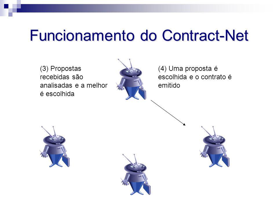 Funcionamento do Contract-Net (4) Uma proposta é escolhida e o contrato é emitido (3) Propostas recebidas são analisadas e a melhor é escolhida