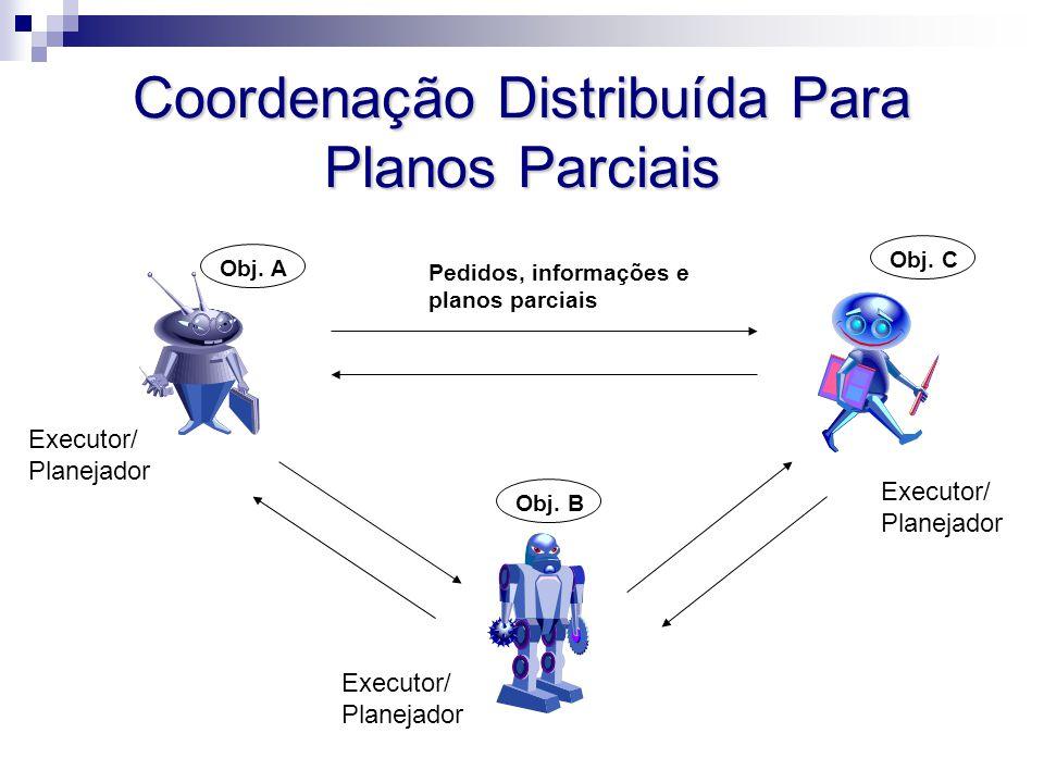 Coordenação Distribuída Para Planos Parciais Executor/ Planejador Executor/ Planejador Executor/ Planejador Obj. AObj. BObj. C Pedidos, informações e