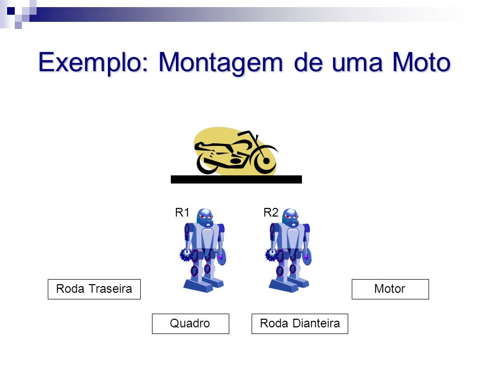 Exemplo: Montagem de uma Moto Quadro Roda Traseira Roda Dianteira Motor R1R2