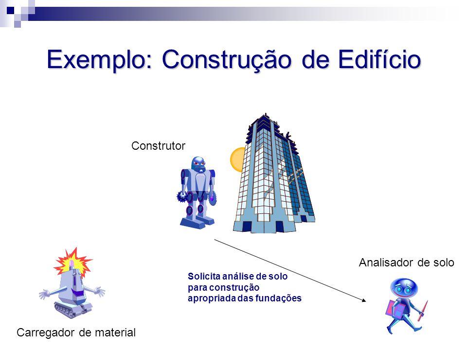 Exemplo: Construção de Edifício Analisador de solo Carregador de material Construtor Solicita análise de solo para construção apropriada das fundações