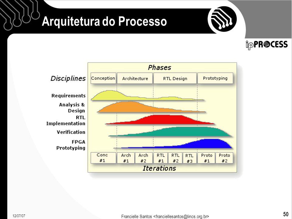 12/07/07 Francielle Santos 50 Arquitetura do Processo