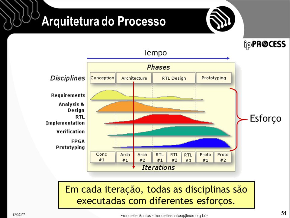 12/07/07 Francielle Santos 51 Arquitetura do Processo Esforço Em cada iteração, todas as disciplinas são executadas com diferentes esforços.