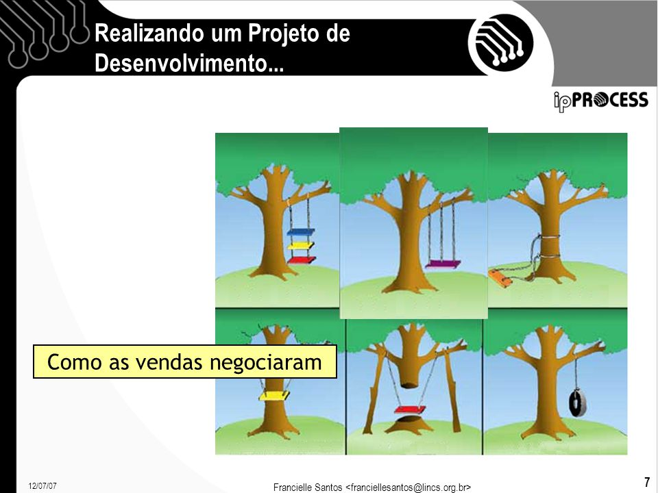 12/07/07 Francielle Santos 7 Realizando um Projeto de Desenvolvimento... Como as vendas negociaram