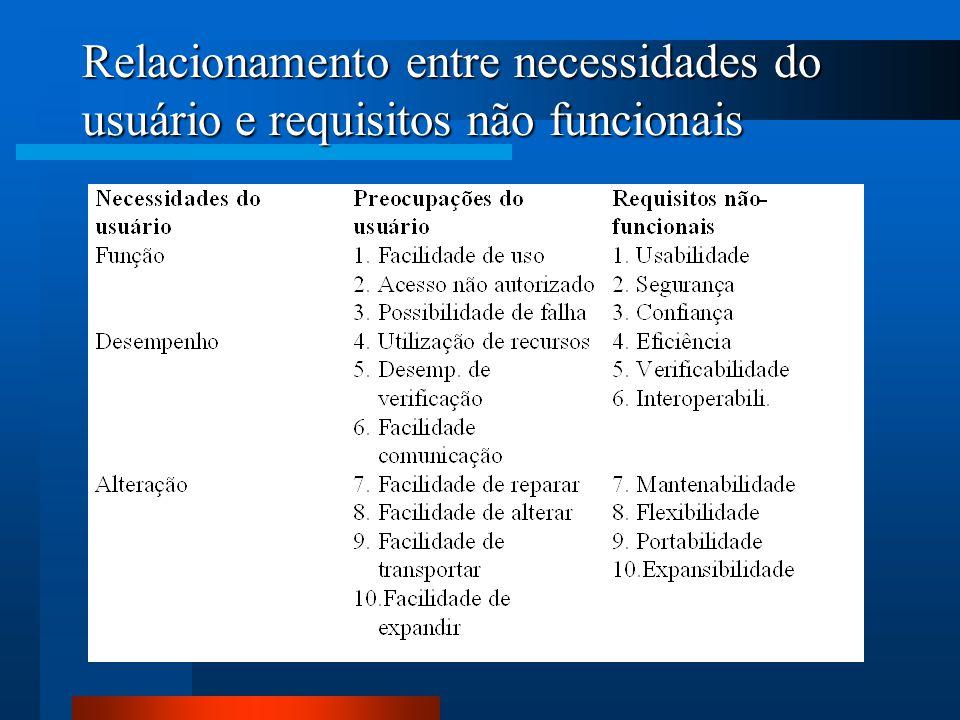 Relacionamento entre necessidades do usuário e requisitos não funcionais