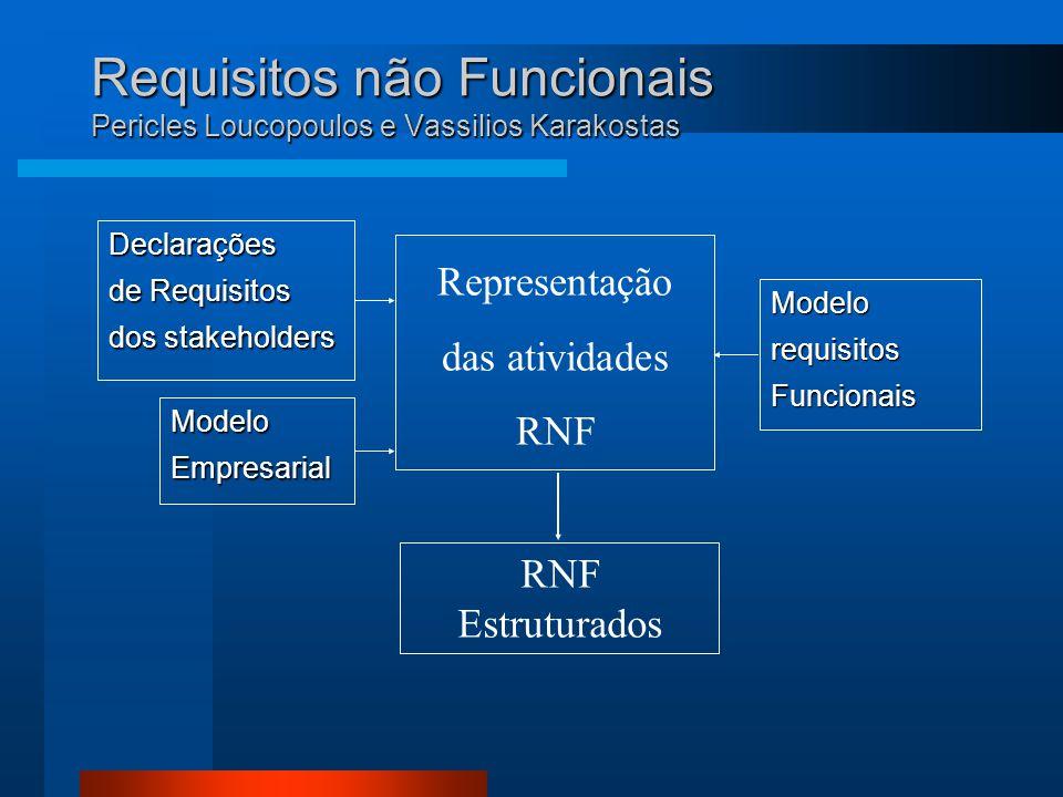 Representação das atividades RNF Requisitos não Funcionais Pericles Loucopoulos e Vassilios Karakostas Declarações de Requisitos dos stakeholders ModeloEmpresarial ModelorequisitosFuncionais RNF Estruturados