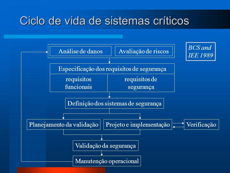 Ciclo de vida de sistemas críticos Análise de danosAvaliação de riscos Especificação dos requisitos de segurança requisitos funcionais requisitos de s