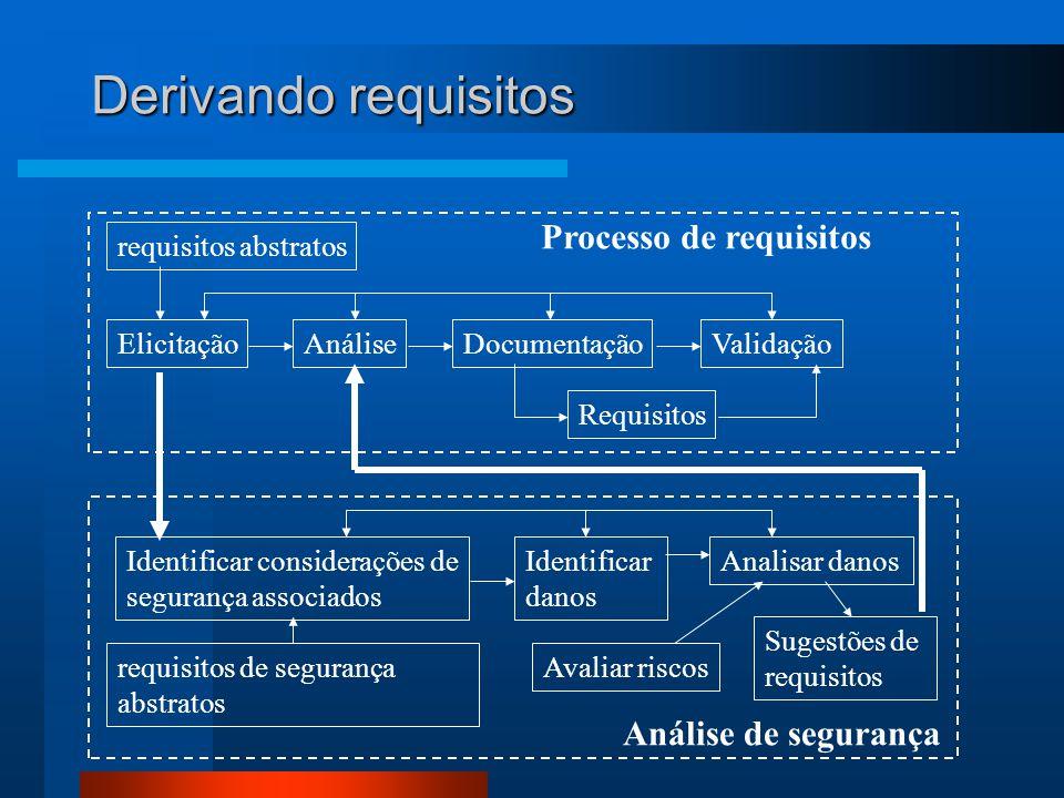 Derivando requisitos requisitos abstratos Requisitos ElicitaçãoAnáliseDocumentaçãoValidação Processo de requisitos Identificar considerações de segurança associados Identificar danos requisitos de segurança abstratos Sugestões de requisitos Avaliar riscos Análise de segurança Analisar danos