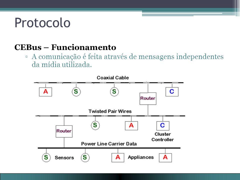 Protocolo CEBus – Funcionamento ▫A comunicação é feita através de mensagens independentes da mídia utilizada.