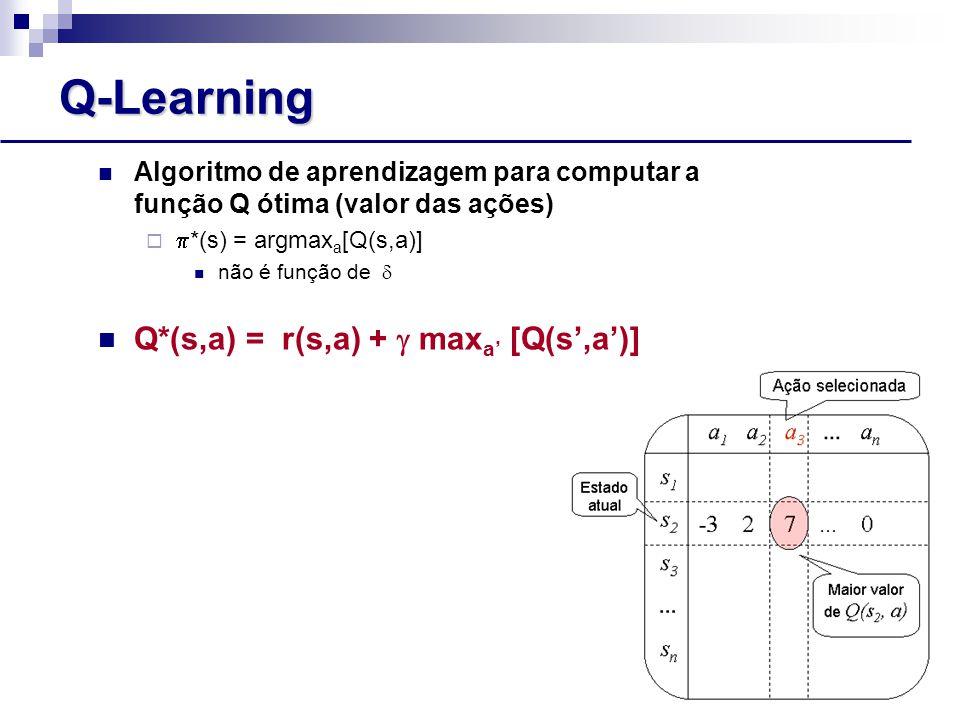Q-Learning Algoritmo de aprendizagem para computar a função Q ótima (valor das ações)   *(s) = argmax a [Q(s,a)] não é função de  Q*(s,a) = r(s,a) +  max a' [Q(s',a')]