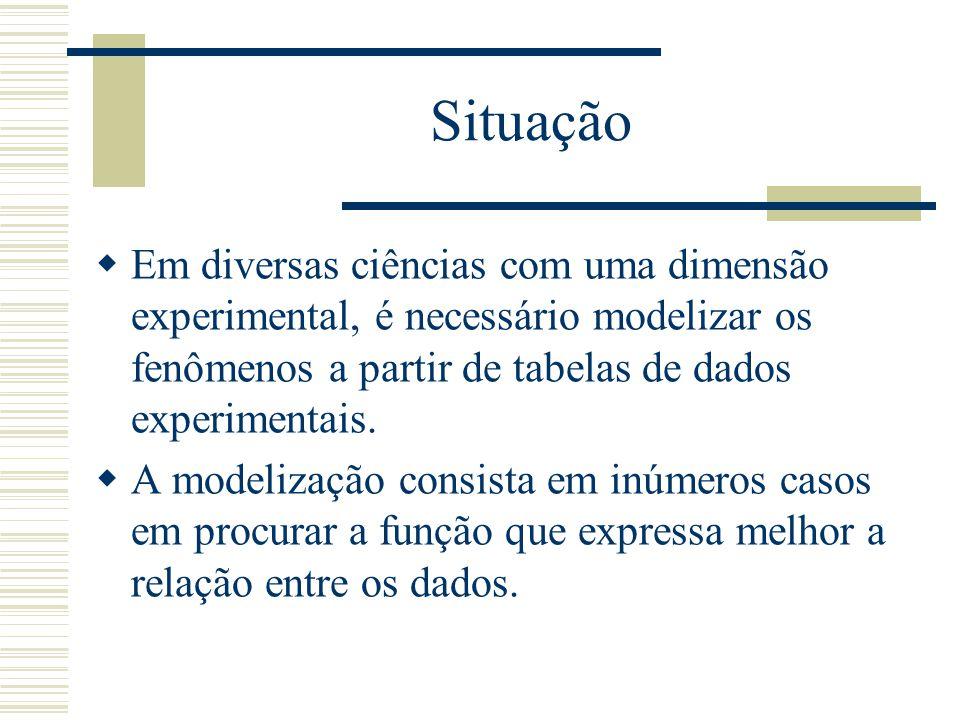 Método dos quadrados mínimos  Caso discreto As equações desse sistema são chamadas equações normais.