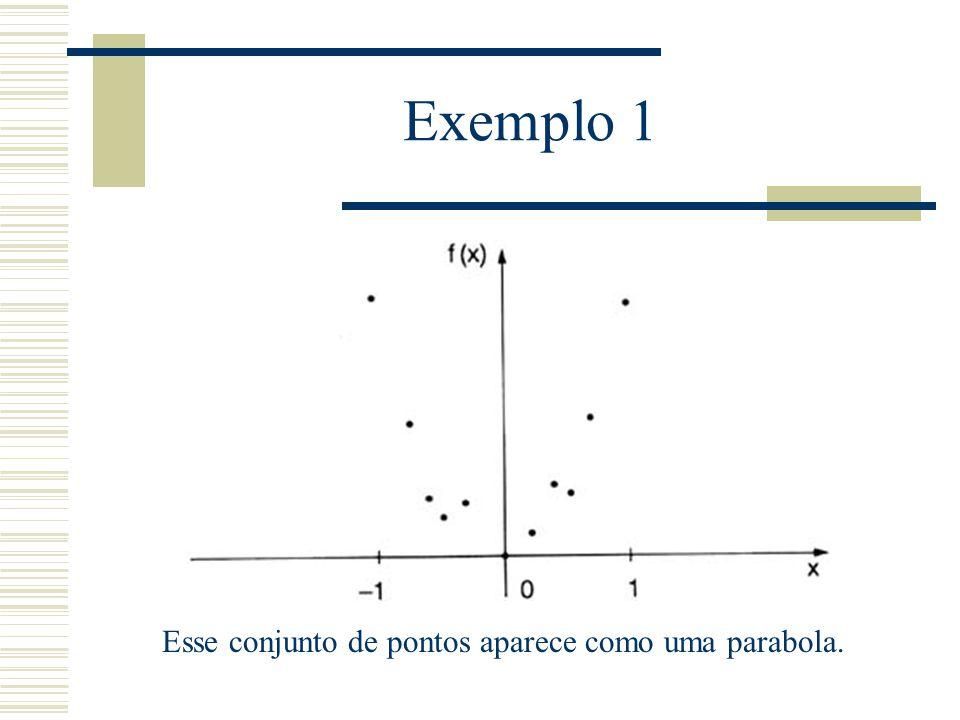 Exemplo 1 Esse conjunto de pontos aparece como uma parabola.