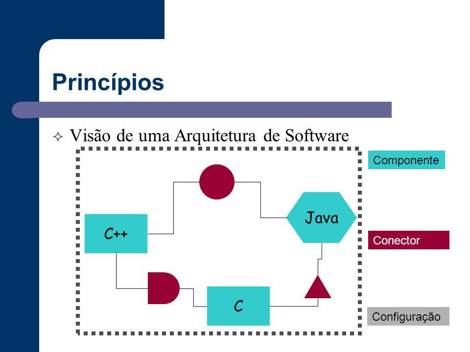 Princípios  Visão de uma Arquitetura de Software C++ Java C Componente Conector Configuração