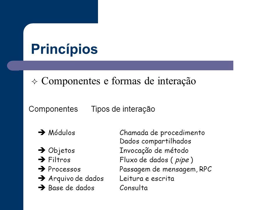 Princípios  Componentes e formas de interação  MódulosChamada de procedimento Dados compartilhados  Objetos Invocação de método  FiltrosFluxo de d