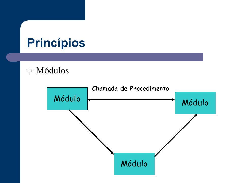 Princípios  Módulos Módulo Chamada de Procedimento