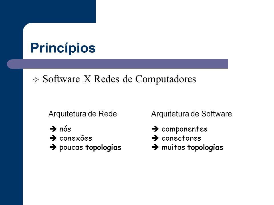 Princípios  Software X Redes de Computadores  nós  conexões  poucas topologias Arquitetura de Rede  componentes  conectores  muitas topologias