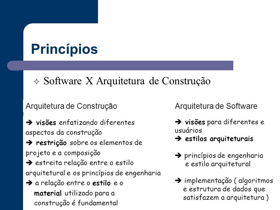 Princípios  Software X Arquitetura de Construção  visões enfatizando diferentes aspectos da construção  restrição sobre os elementos de projeto e a