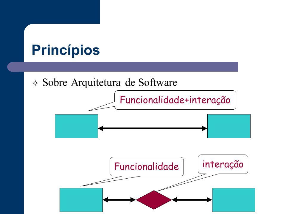 Princípios  Sobre Arquitetura de Software Funcionalidade+interaçãointeração Funcionalidade