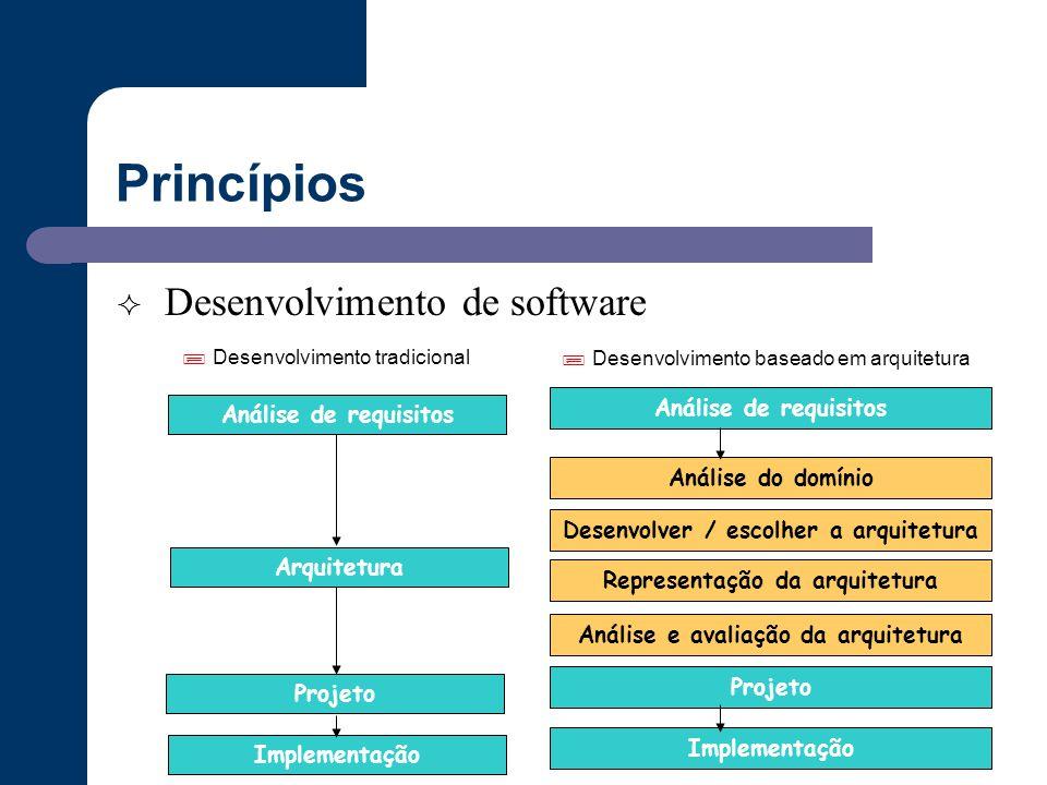 Princípios  Desenvolvimento de software Implementação  Desenvolvimento tradicional  Desenvolvimento baseado em arquitetura Arquitetura Análise do d