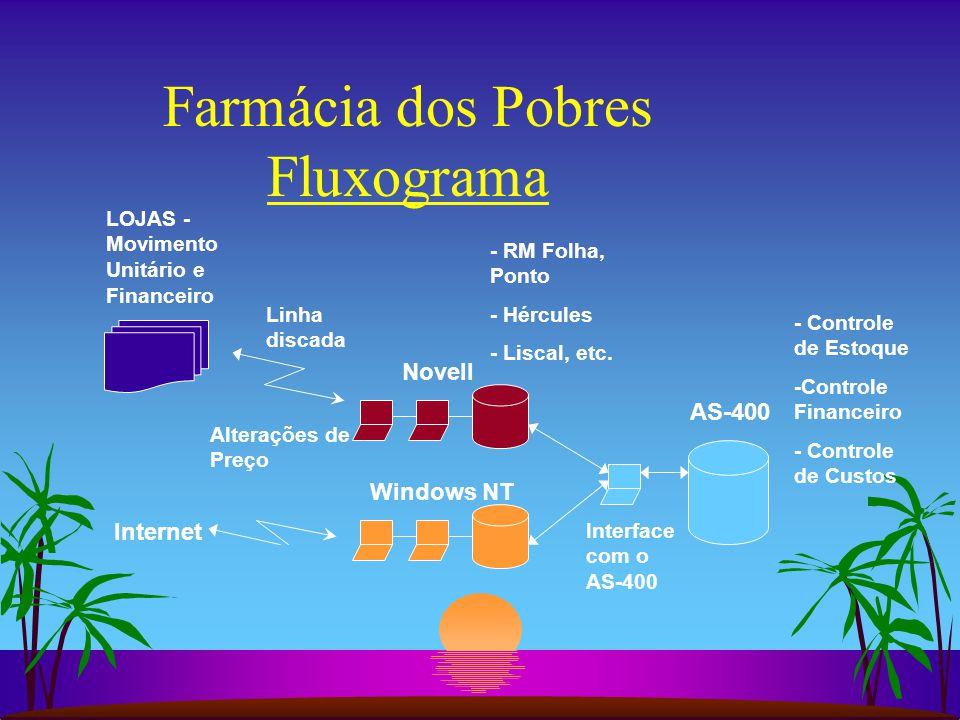Farmácia dos Pobres Fluxograma AS-400 Novell Linha discada LOJAS - Movimento Unitário e Financeiro Windows NT Alterações de Preço - Controle de Estoque -Controle Financeiro - Controle de Custos - RM Folha, Ponto - Hércules - Liscal, etc.