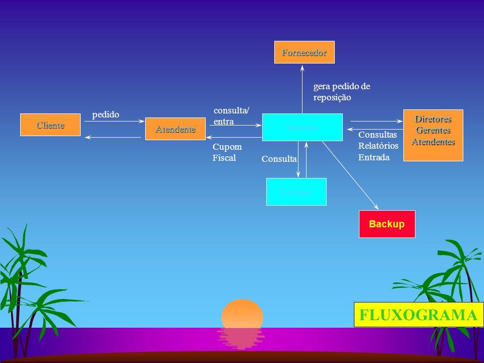 Cliente pedido Sistema consulta/ entra Backup FLUXOGRAMA Consulta Atendente Fornecedor Estoque Cupom Fiscal gera pedido de reposição DiretoresGerentesAtendentes Consultas Relatórios Entrada