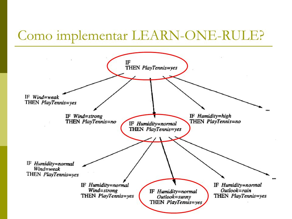 Como implementar LEARN-ONE-RULE?