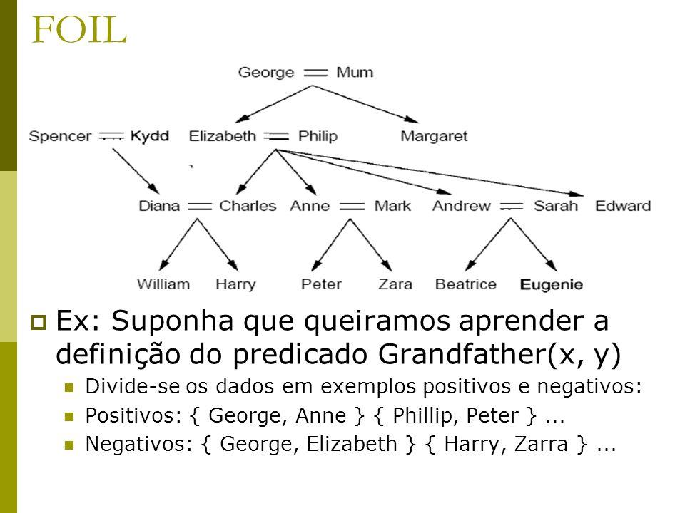FOIL  Ex: Suponha que queiramos aprender a definição do predicado Grandfather(x, y) Divide-se os dados em exemplos positivos e negativos: Positivos: