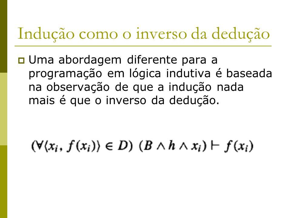 Indução como o inverso da dedução  Uma abordagem diferente para a programação em lógica indutiva é baseada na observação de que a indução nada mais é