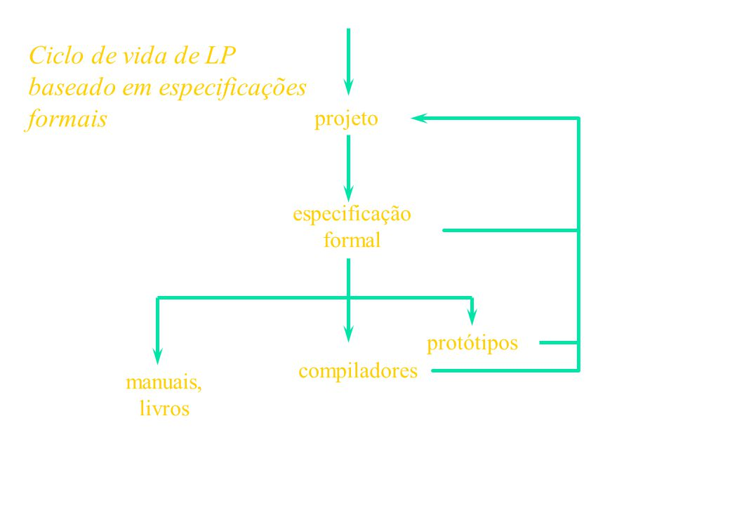 27 Exemplos de Ações: | complete|complete and thenor | complete| fail | complete unfolding and then| | complete | fail| and then | | unfold