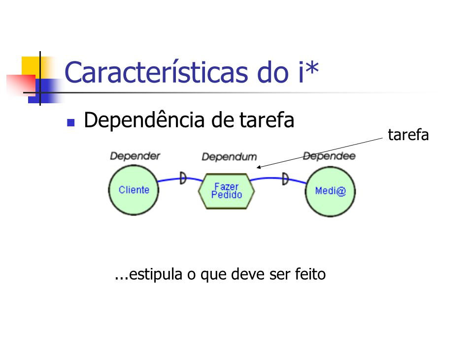 Características do i* Dependência de tarefa tarefa...estipula o que deve ser feito