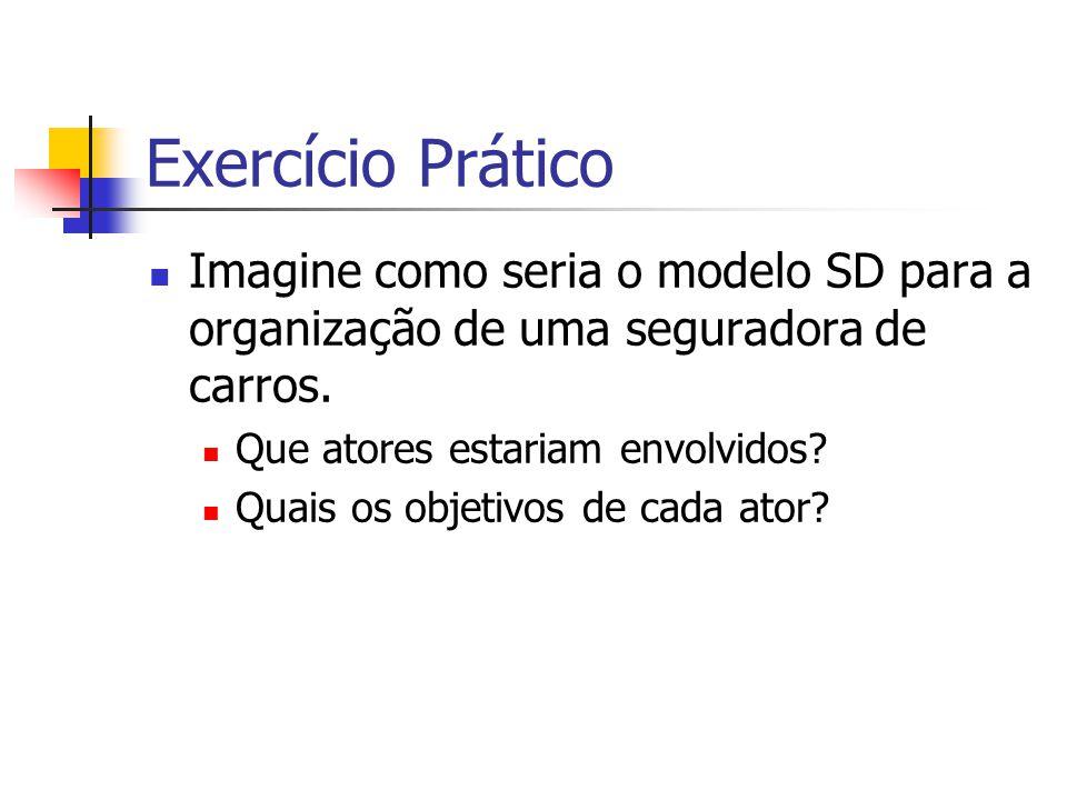 Exercício Prático Imagine como seria o modelo SD para a organização de uma seguradora de carros. Que atores estariam envolvidos? Quais os objetivos de
