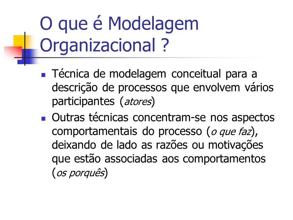 O que é Modelagem Organizacional ? Técnica de modelagem conceitual para a descrição de processos que envolvem vários participantes ( atores ) Outras t