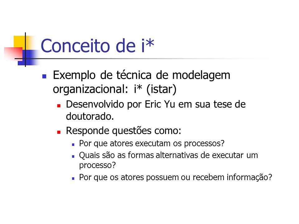 Conceito de i* Exemplo de técnica de modelagem organizacional: i* (istar) Desenvolvido por Eric Yu em sua tese de doutorado. Responde questões como: P