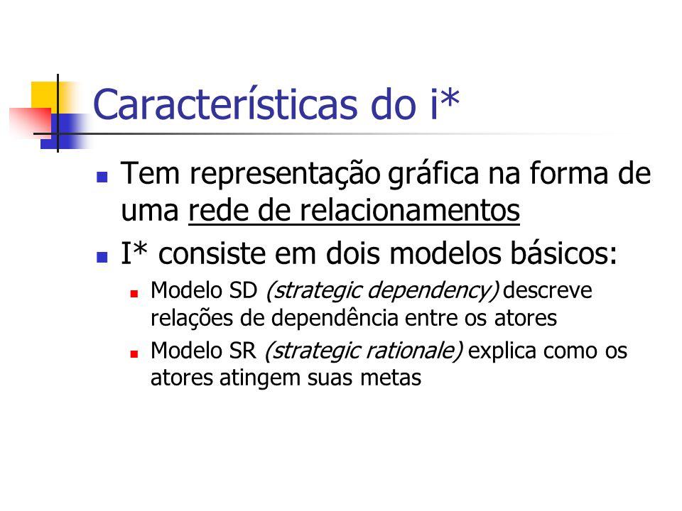 Características do i* Tem representação gráfica na forma de uma rede de relacionamentos I* consiste em dois modelos básicos: Modelo SD (strategic depe