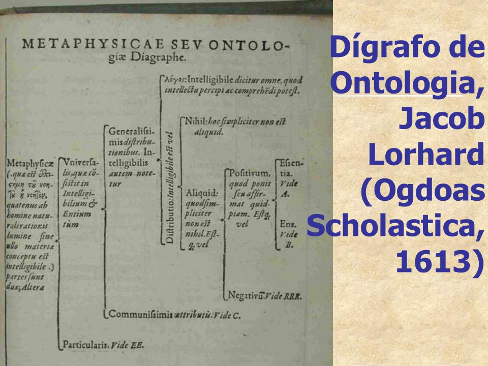Dígrafo de Ontologia, Jacob Lorhard (Ogdoas Scholastica, 1613)