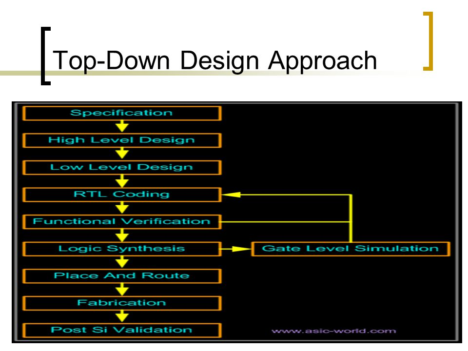 Top-Down Design Approach