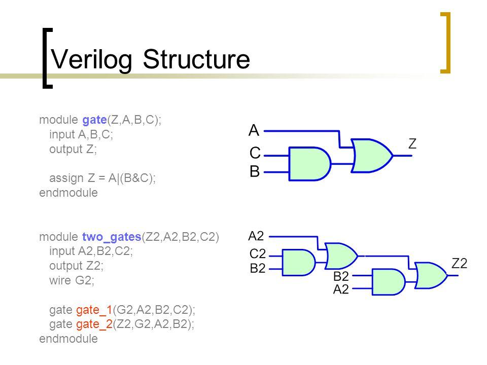 Verilog Structure module gate(Z,A,B,C); input A,B,C; output Z; assign Z = A|(B&C); endmodule module two_gates(Z2,A2,B2,C2) input A2,B2,C2; output Z2;