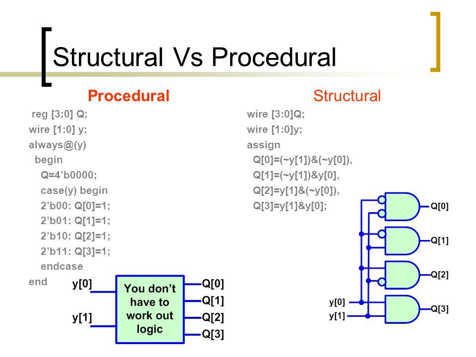 Structural Vs Procedural Procedural reg [3:0] Q; wire [1:0] y; always@(y) begin Q=4'b0000; case(y) begin 2'b00: Q[0]=1; 2'b01: Q[1]=1; 2'b10: Q[2]=1;