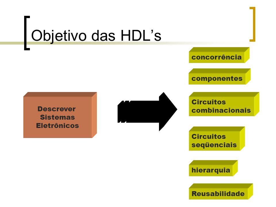 Objetivo das HDL's Descrever Sistemas Eletrônicos Circuitos combinacionais hierarquia componentes Circuitos seqüenciais concorrência Reusabilidade