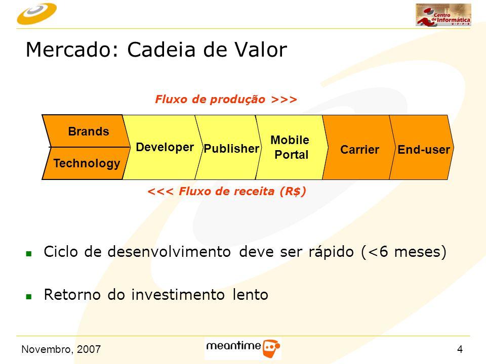 Novembro, 20074 n Ciclo de desenvolvimento deve ser rápido (<6 meses) n Retorno do investimento lento Mercado: Cadeia de Valor Technology Brands Devel