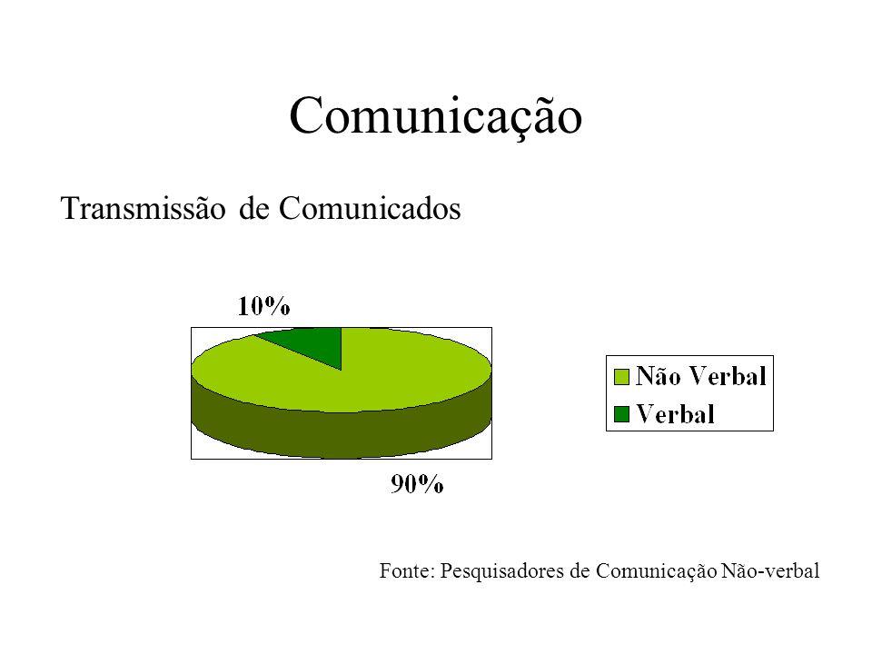 Comunicação Transmissão de Comunicados Fonte: Pesquisadores de Comunicação Não-verbal