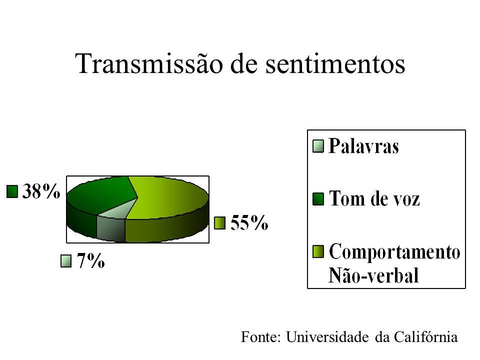 Transmissão de sentimentos Fonte: Universidade da Califórnia