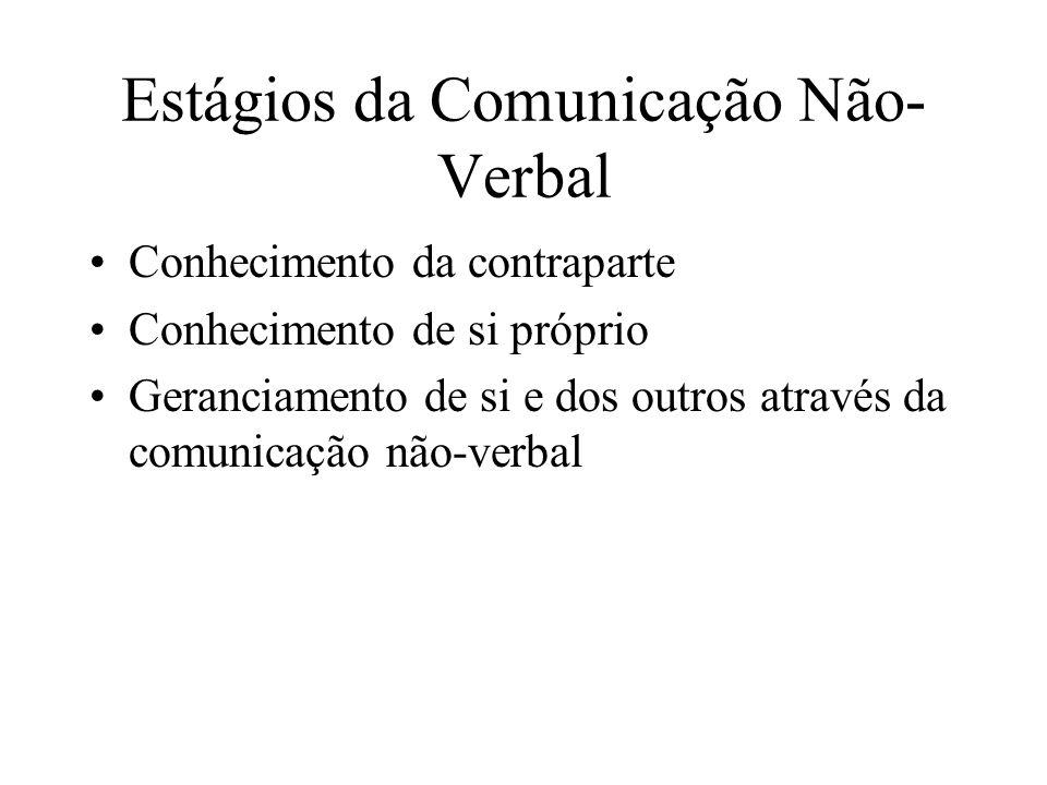 Estágios da Comunicação Não- Verbal Conhecimento da contraparte Conhecimento de si próprio Geranciamento de si e dos outros através da comunicação não