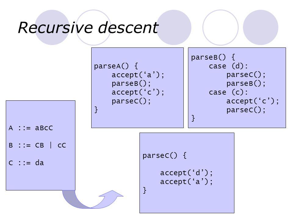 Recursive descent A ::= aBcC B ::= CB   cC C ::= da parseA() { accept('a'); parseB(); accept('c'); parseC(); } parseB() { case (d): parseC(); parseB()