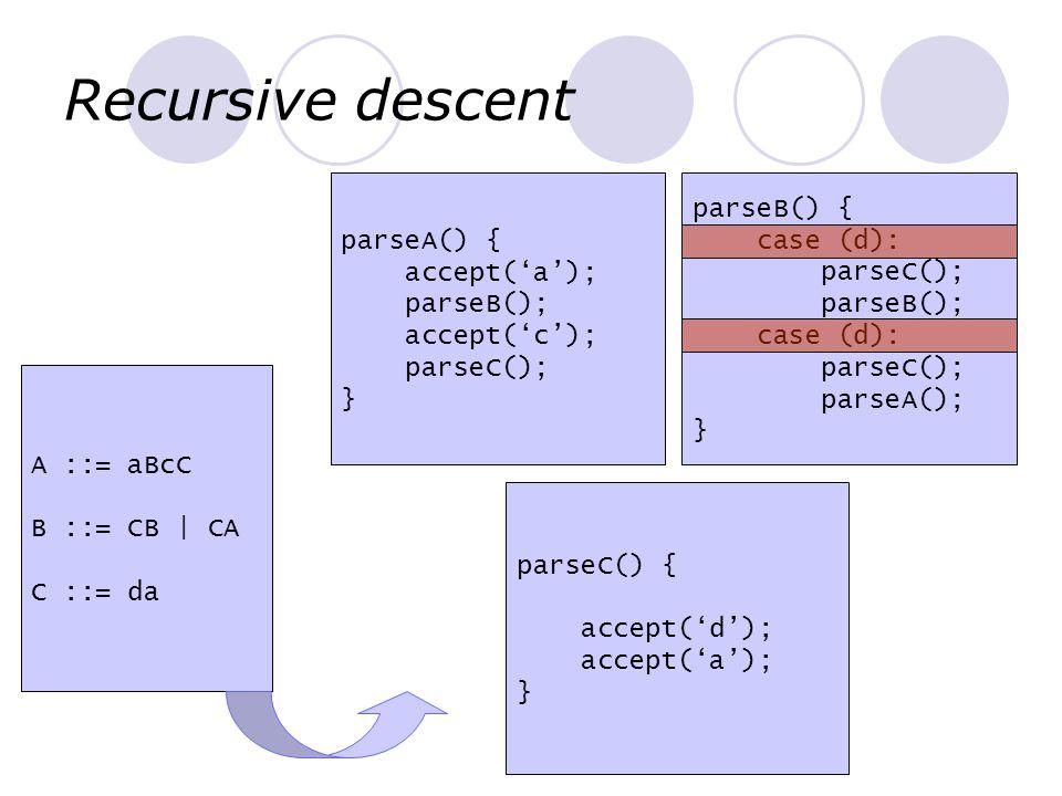 Recursive descent A ::= aBcC B ::= CB   CA C ::= da parseA() { accept('a'); parseB(); accept('c'); parseC(); } parseB() { case (d): parseC(); parseB()