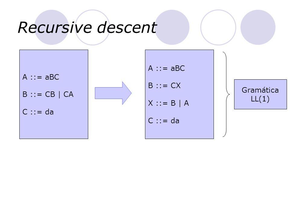 Recursive descent A ::= aBC B ::= CB   CA C ::= da A ::= aBC B ::= CX X ::= B   A C ::= da Gramática LL(1)