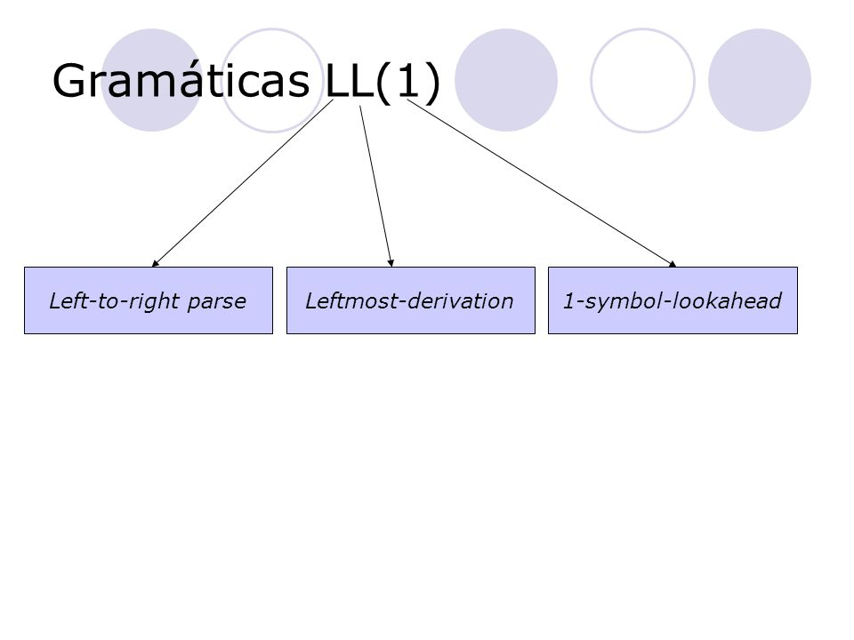 Gramáticas LL(1) Left-to-right parse Leftmost-derivation1-symbol-lookahead