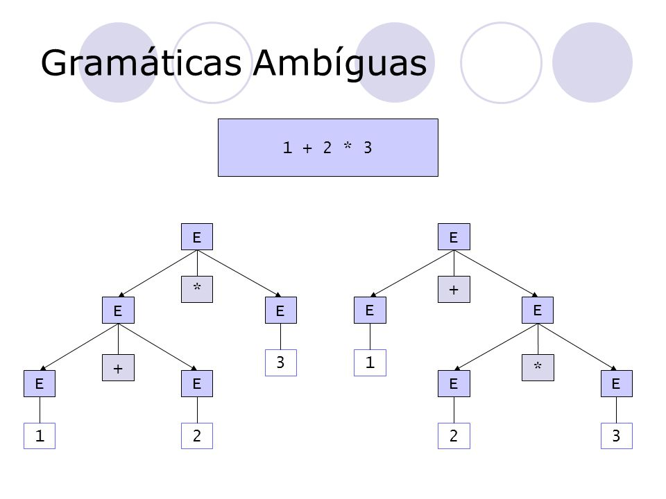 Gramáticas Ambíguas 1 + 2 * 3 E EE EE * + 3 21 E EE EE + * 1 23