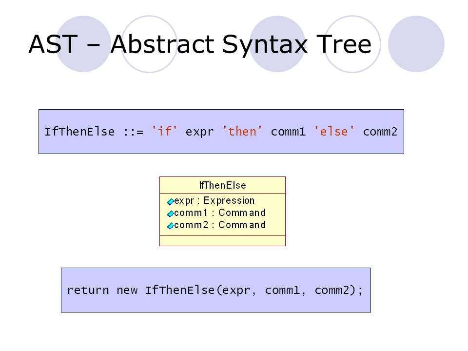 AST – Abstract Syntax Tree IfThenElse ::= if expr then comm1 else comm2 return new IfThenElse(expr, comm1, comm2);