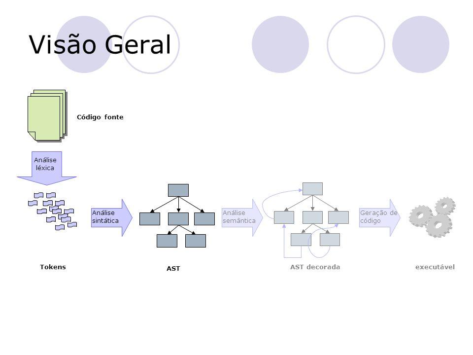 executável Visão Geral Análise sintática Código fonte AST Análise semântica Geração de código AST decorada Análise léxica Tokens