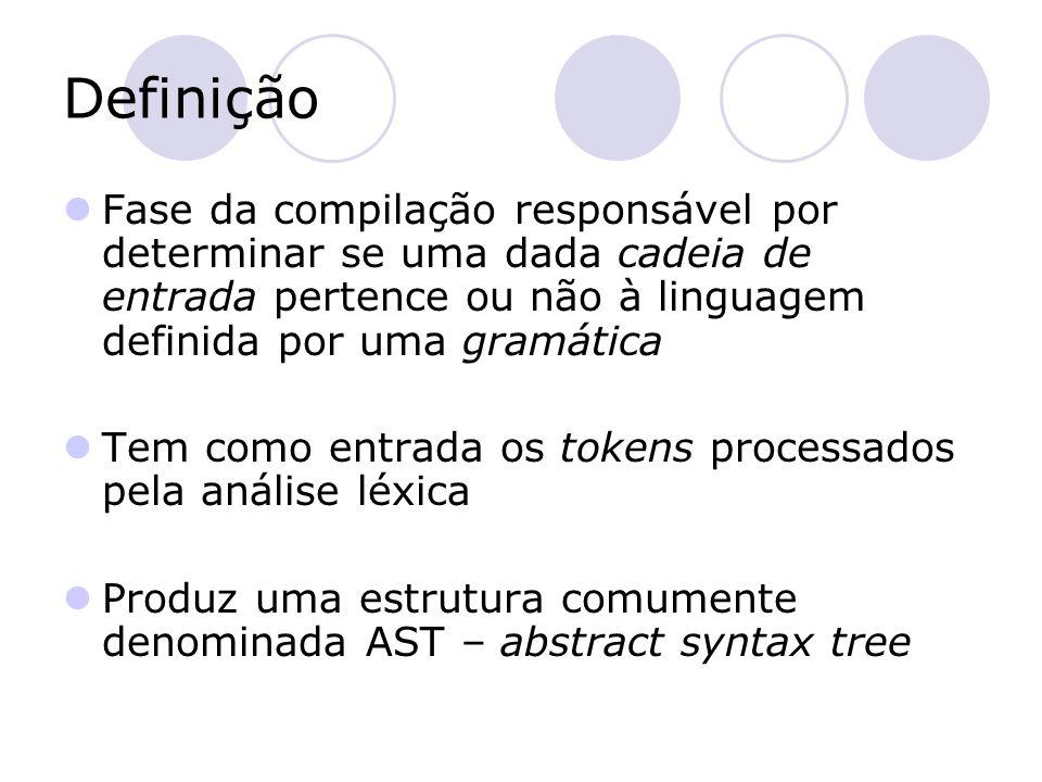 Definição Fase da compilação responsável por determinar se uma dada cadeia de entrada pertence ou não à linguagem definida por uma gramática Tem como